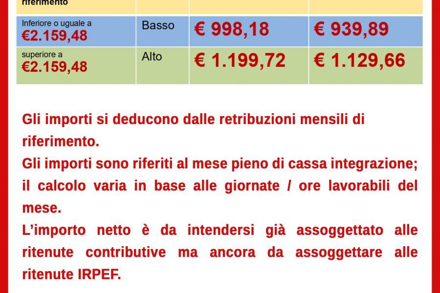 Trattamenti di integrazione salariale